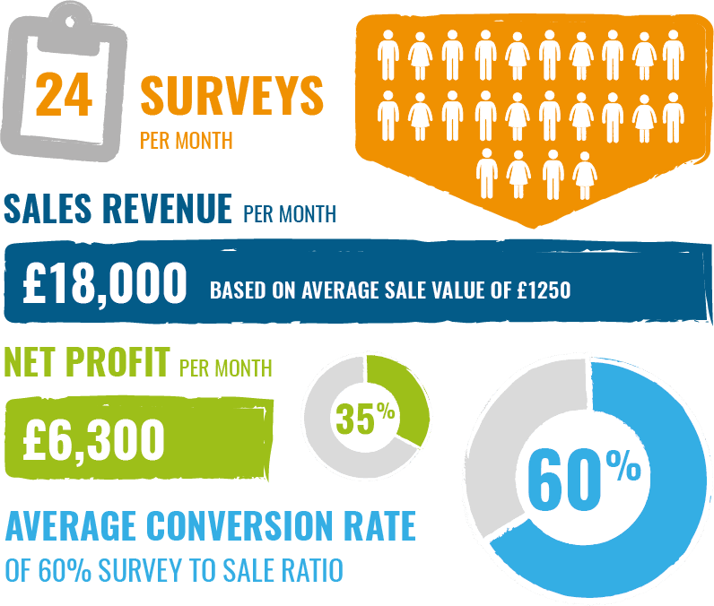 sales and conversion graphic